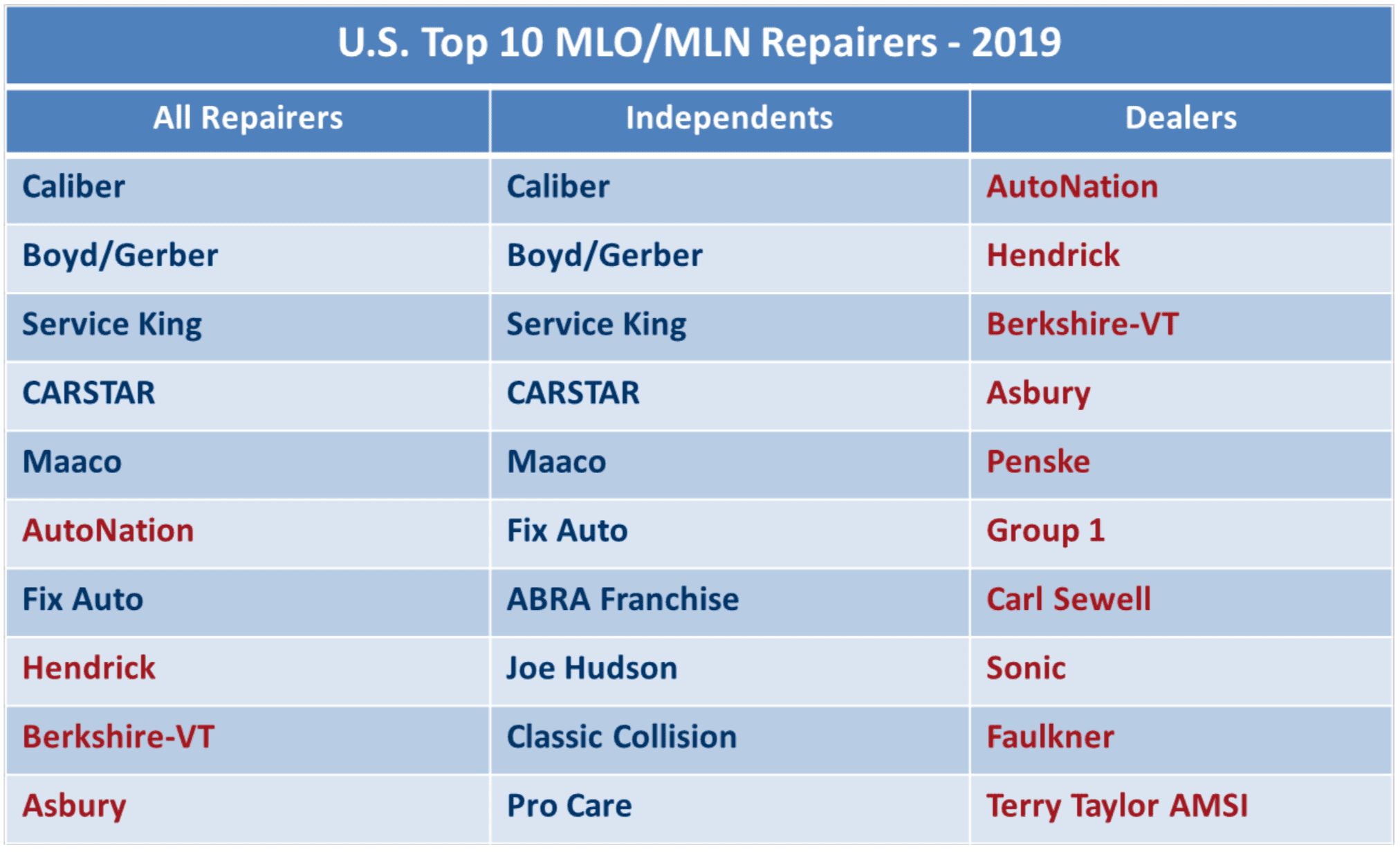 Top 10 U.S MLO/MLN Repairers 2019