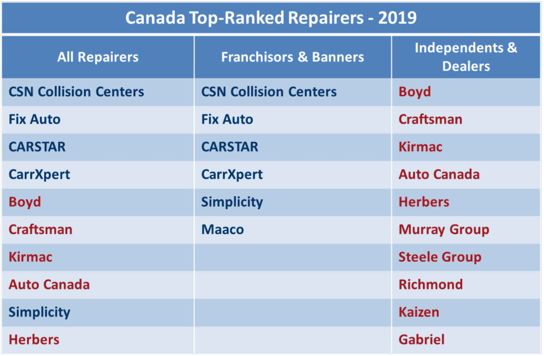 Canada Top-Ranked Repairers 2019